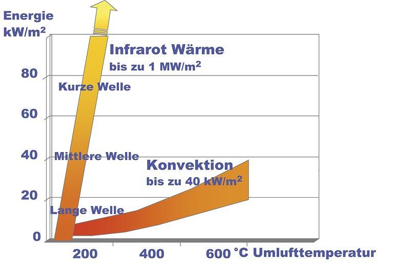 Leistung der Infrarottrocknung versus Konvektionstrocknung