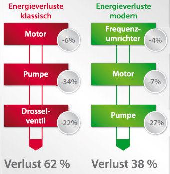 Energieverluste beim Pumpen von Flüssigkeiten ohne Frequenzumrichter