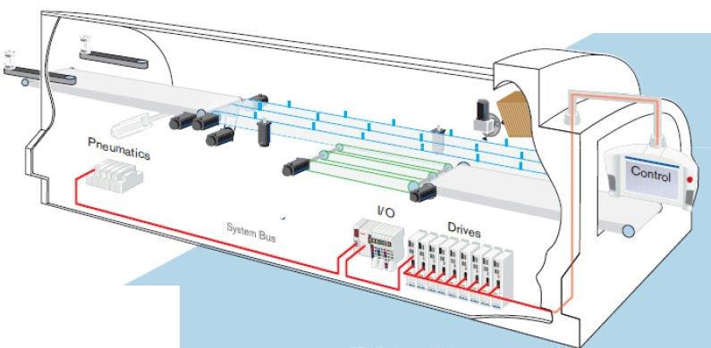 Maschinenautomatisierung mit Multitechnologie – Automatisierungslösung in der Verpackungstechnik