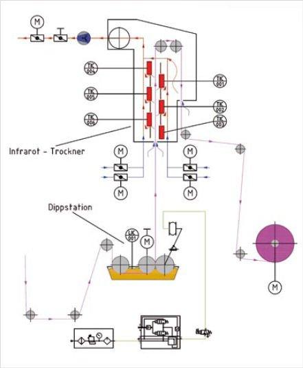 Beschichtungsprozess mit IR Trockner