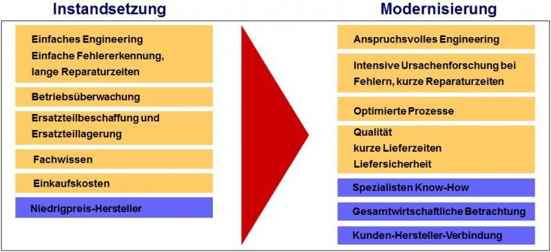 Instandhaltung vs. Modernisierung einer Anlage