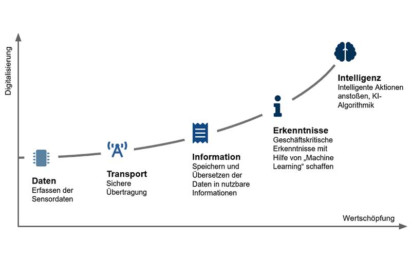 Industrie 4.0 - Digitalisierung