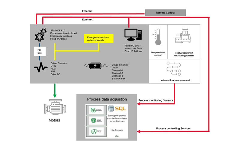 Digitalisierung mit Industrie 4.0