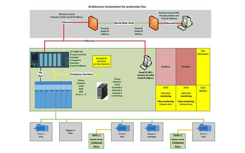 Automations-Architektur einer Produktionsanlage